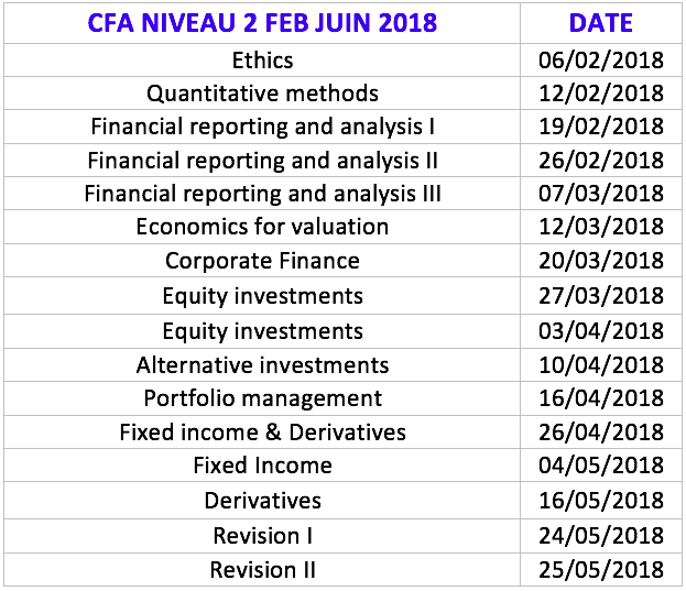 Formations CFA Niveau 2 à Paris - Finance Training