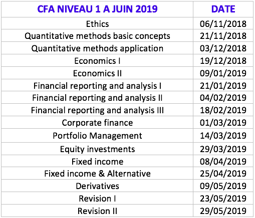 Formations CFA Niveau 1 à Paris - Finance Training