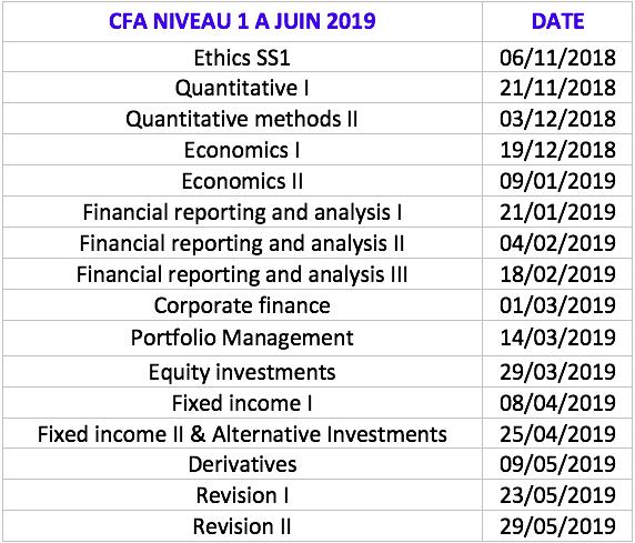 Formations CFA Niveau 1 à Paris - Finance Training