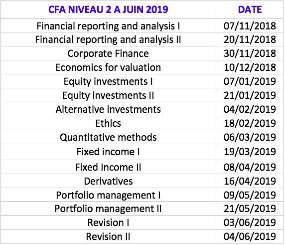 Formations CFA Niveau 2 à Paris - Finance Training
